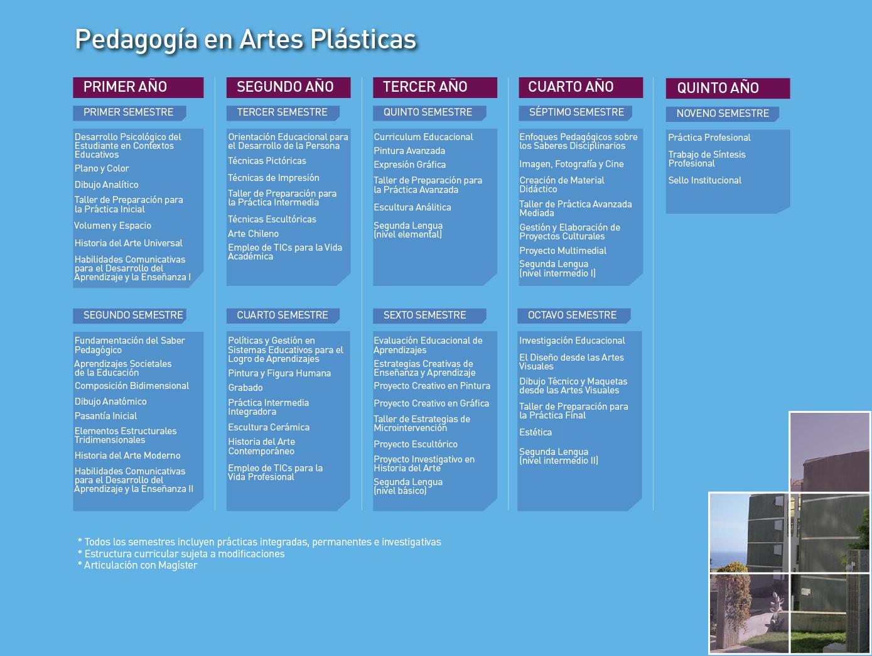 Facultad de Arte: Pedagogía en Artes Plásticas - Malla de la carrera