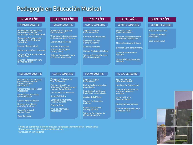 Facultad de Arte: Pedagogía en Educación Musical - Malla de la carrera