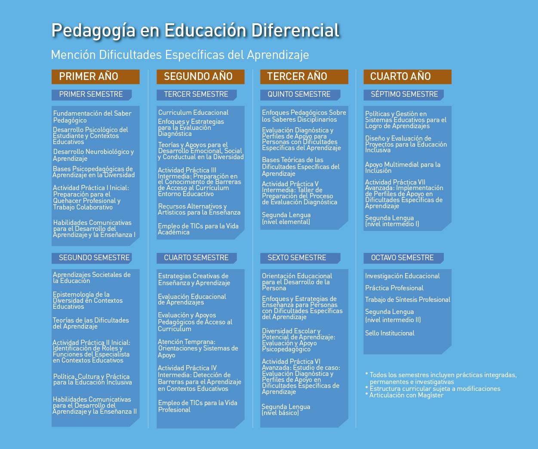 Facultad de Ciencias de la Educación: Pedagogía en Educación Diferencial, mención en Dificultades Específicas del Aprendizaje - Malla de la carrera