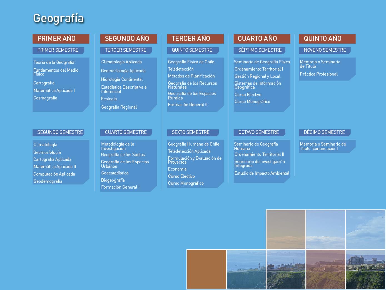 Facultad de Ciencias Naturales y Exactas: Geografía - Malla de la carrera