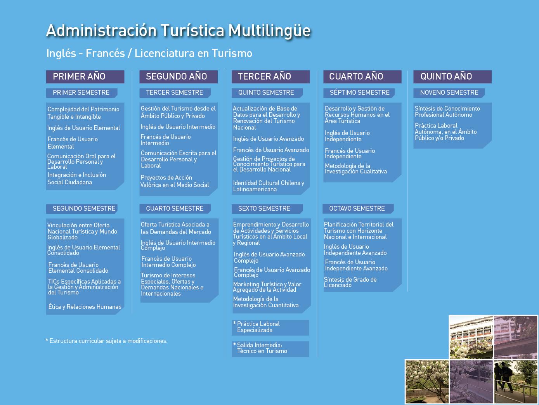 Facultad de Humanidades: Administración Turística Multilingüe, mención en Inglés/Francés - Malla de la carrera