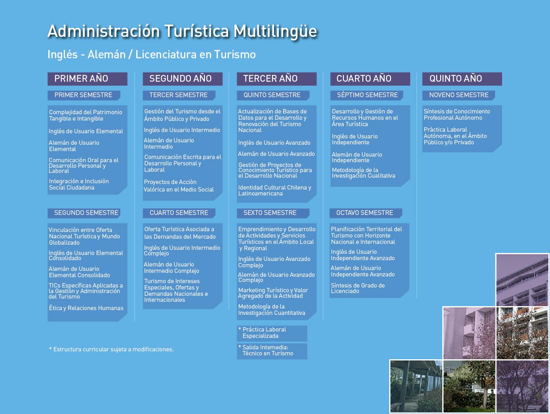 Facultad de Humanidades: Administración Turística Multilingüe, mención en Inglés/Alemán - Malla de la carrera