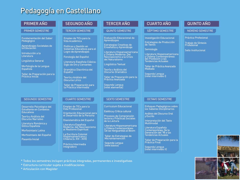 Facultad de Humanidades: Pedagogía en Castellano - Malla de la carrera