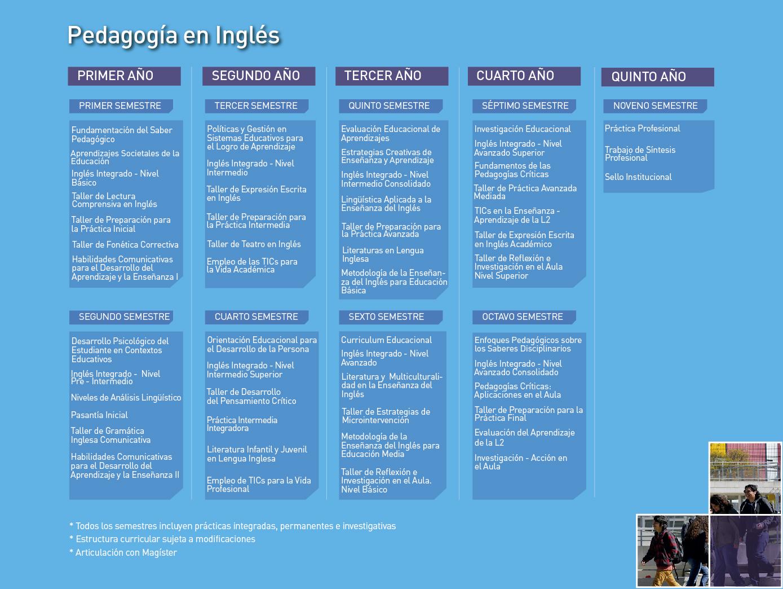 Facultad de Humanidades: Pedagogía en Inglés - Malla de la carrera