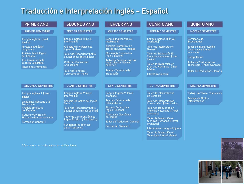 Facultad de Humanidades: Traducción e Interpretación Inglés-Español - Malla de la carrera