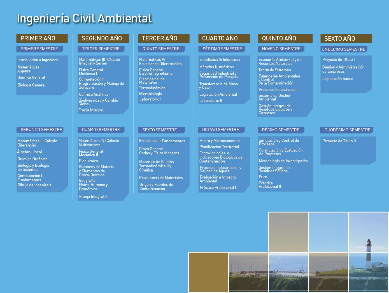 Facultad de Ingeniería - Ingeniería Civil Ambiental - Malla de la carrera