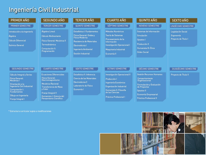 Facultad de Ingeniería - Ingeniería Civil Industrial - Malla de la carrera