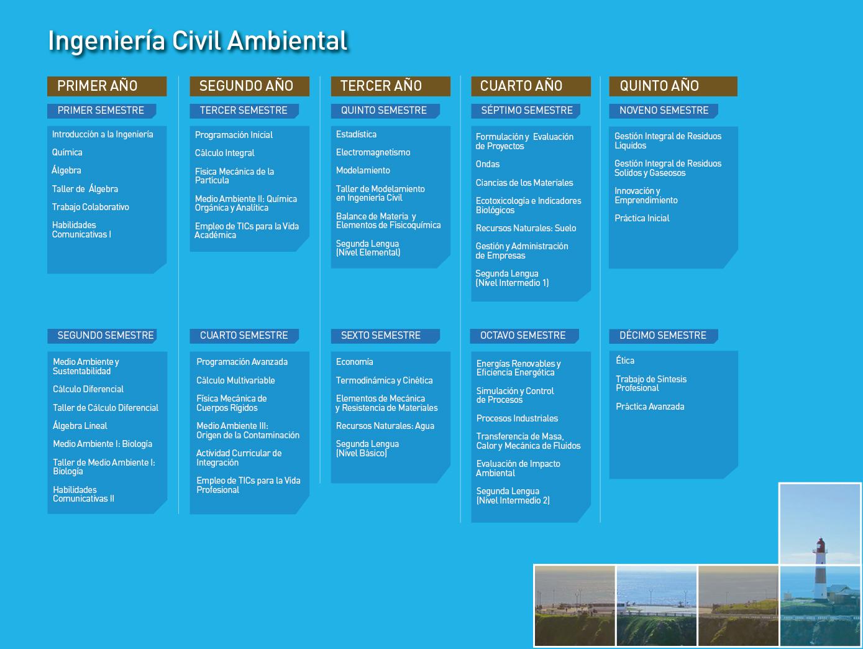 Ingeniería Civil Ambiental UPLA: Malla