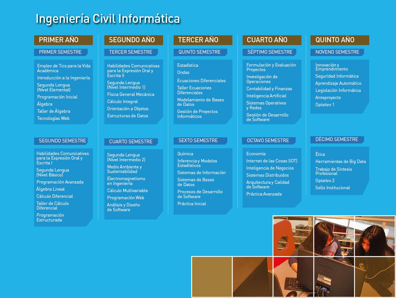 UPLA_malla-ingenieria-civil-informatica
