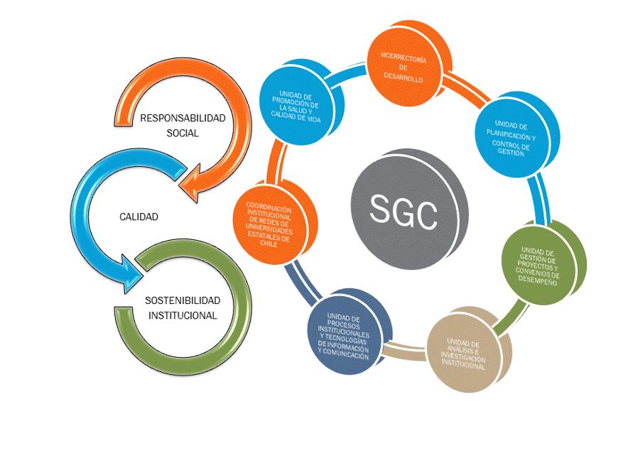 Sistema de Gestión de Calidad y Control de Gestión Interno