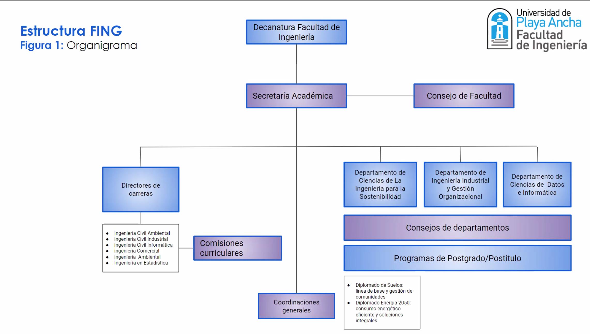 Universidad de Playa Ancha - Facultad de Ingeniería - Organigrama