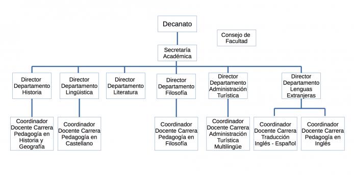 Universidad de Playa Ancha - Facultad de Humanidades - Organigrama