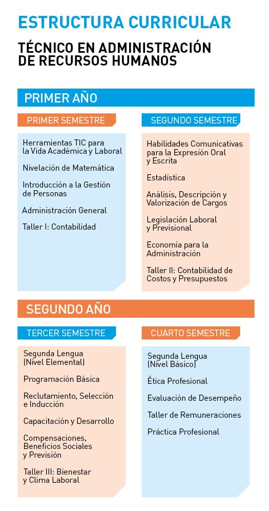 Instituto Tecnológico Universidad de Playa Ancha - Técnico en Administración de Recursos Humanos - Estructura curricular