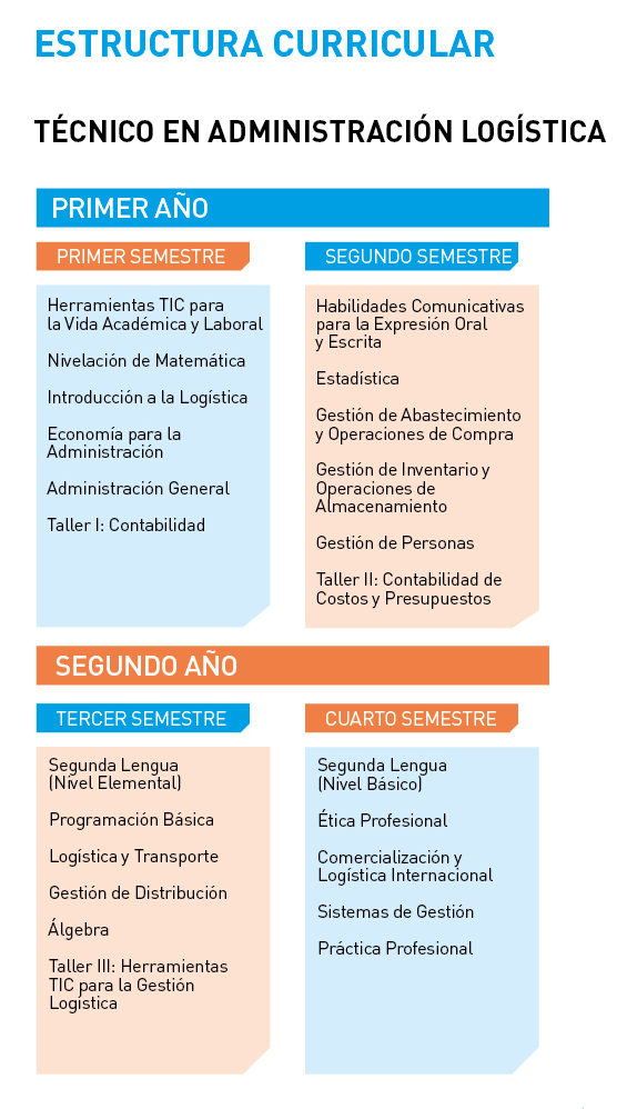 Instituto Tecnológico Universidad de Playa Ancha - Técnico en Administración Logística - Estructura curricular