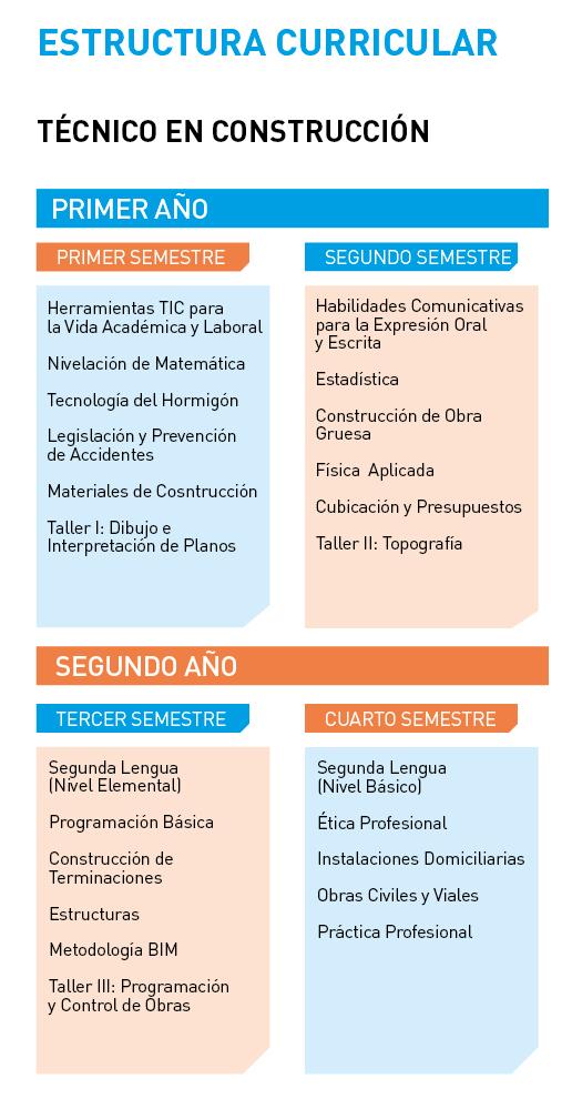 Instituto Tecnológico Universidad de Playa Ancha - Técnico en Construcción - Estructura curricular