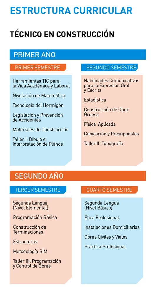 Malla Técnico en Construcción - Instituto Tecnológico Universidad de Playa Ancha